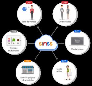 diagrama_Simss